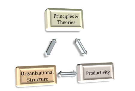 Principle_Structure_Productivity